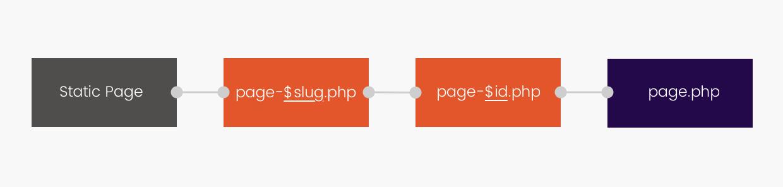 Créer un modèle de page spécifique en utilisant le slug ou l'ID de la page.