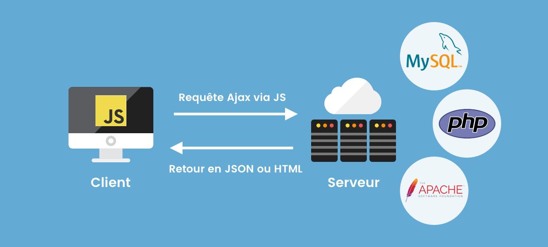 une requête API client serveur