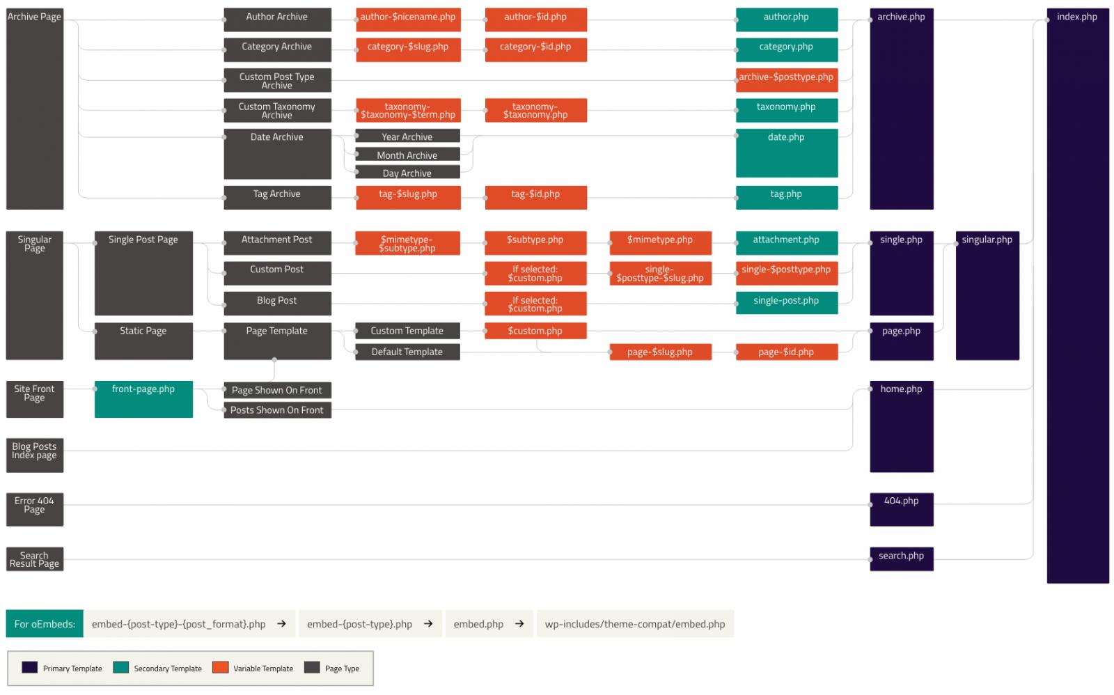 Savoir quel modèle va charger WordPress en fonction de la page demandée grâce au template hierarchy