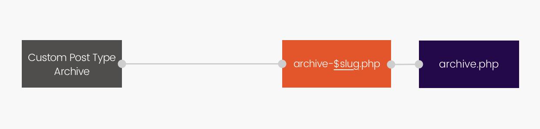 Cheminement du Template Hierarchy pour les Custom Post Types