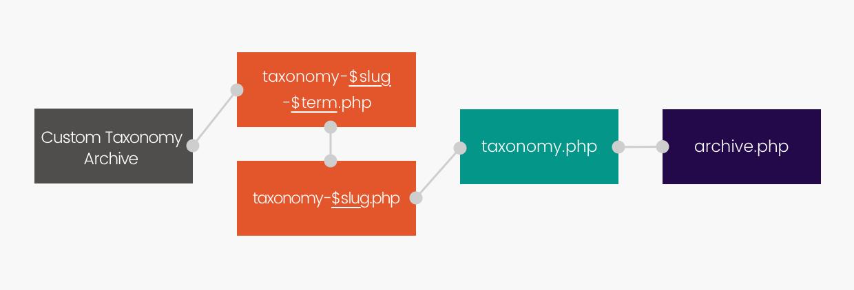 Le cheminement spécifique du Template Hierarchy pour les taxonomies personnalisées