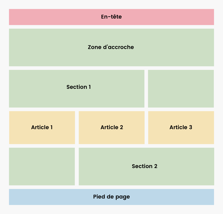 Maquette d'un site avec plusieurs sections (en vert) et au milieu la liste des 3 derniers articles (en jaune).