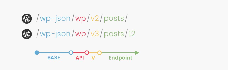 Les points de terminaison de l'API REST de WordPress permettent d'accéder aux publications, utilisateurs...