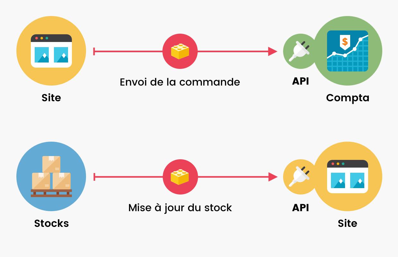 Schéma montrant un site qui communique avec un logiciel de comptabilité et de stocks