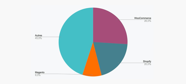 Graphique de répartition des parts de marché de l'e-commerce.