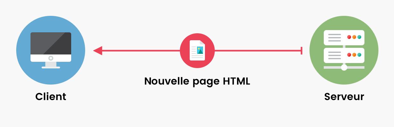 Schéma client/serveur. Le serveur envoie une page HTML