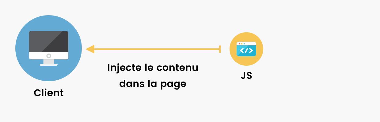 Schéma client/serveur. Enfin, Javascript injecte le HTML obtenu dans la page.