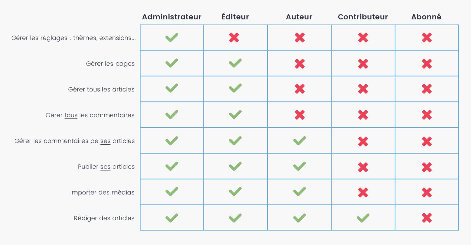 Tableau indiquant les capacités de chaque rôle utilisateur dans WordPress